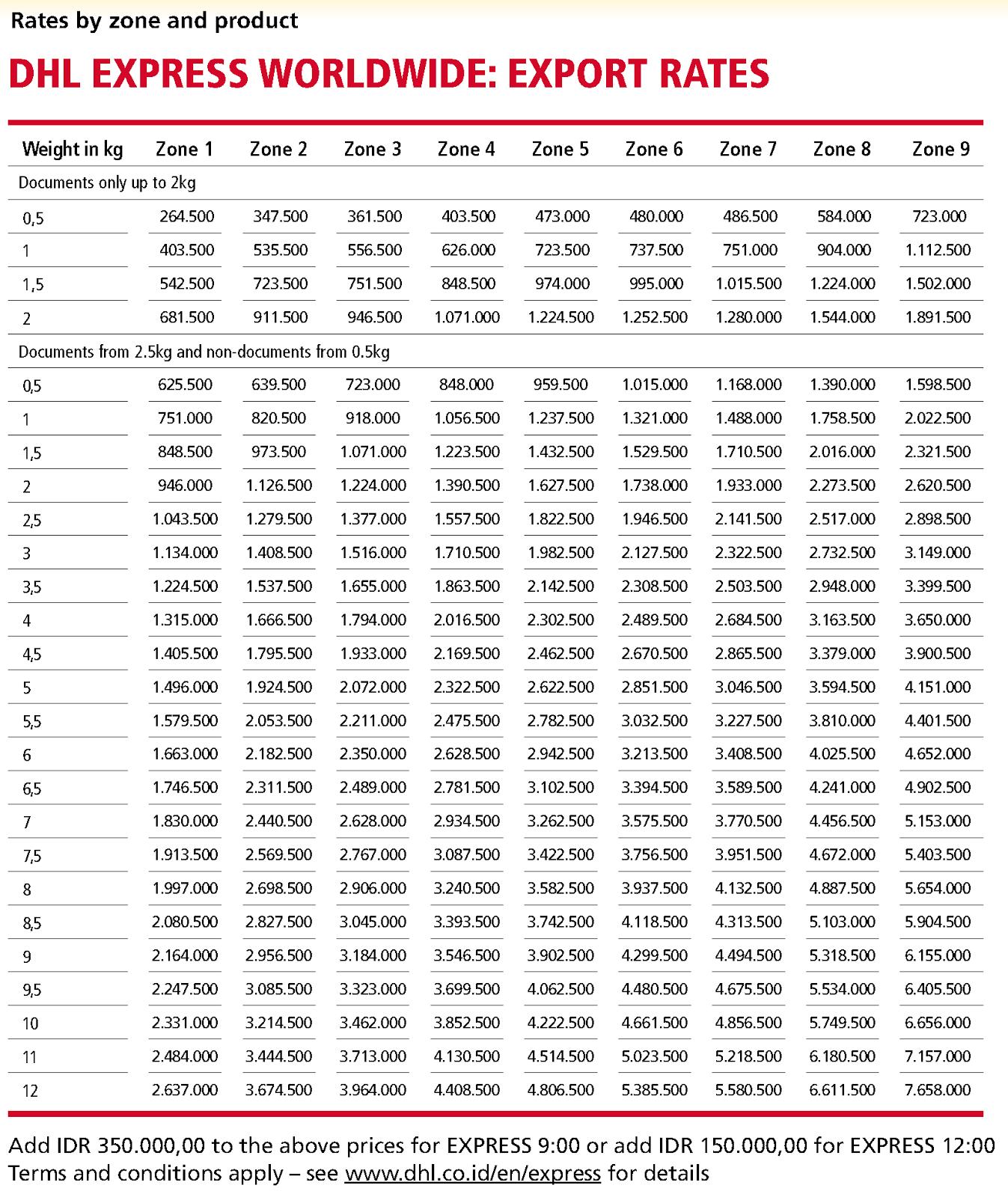 harga+UPDATE biaya kirim DHL (1)