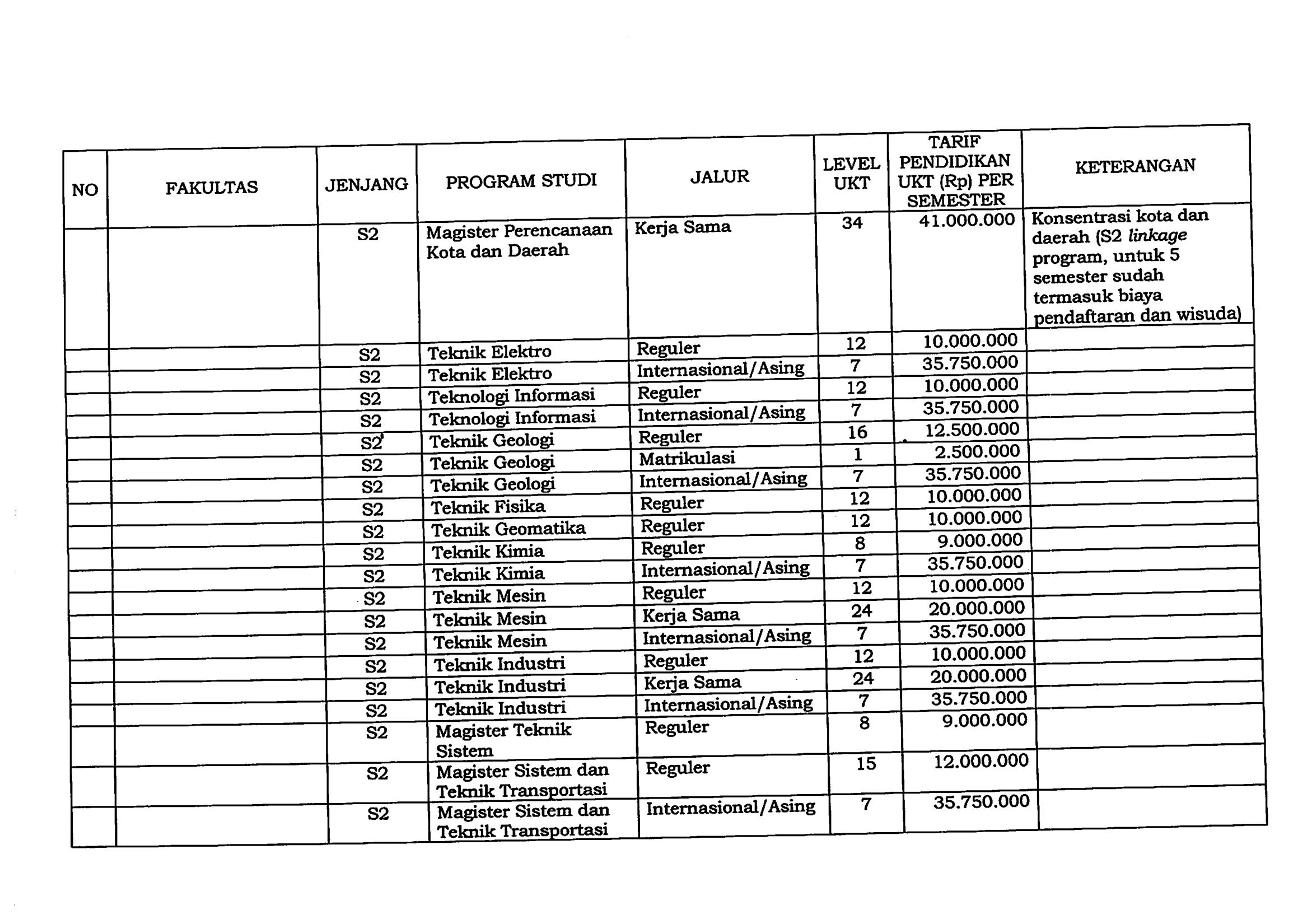Harga biaya kuliah s2 ugm9_2 (lanjutane ugm9)