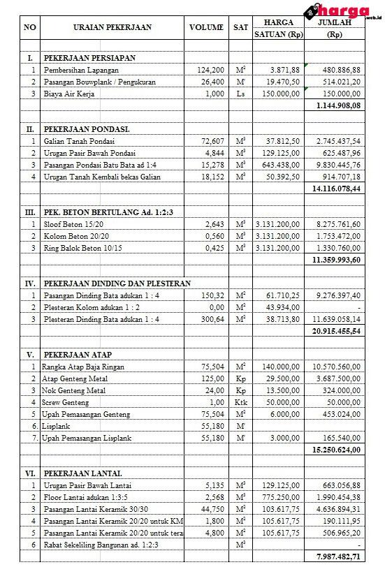 Update Harga Dan Biaya Bangun Rumah Minimalis Type 45 Daftar Harga