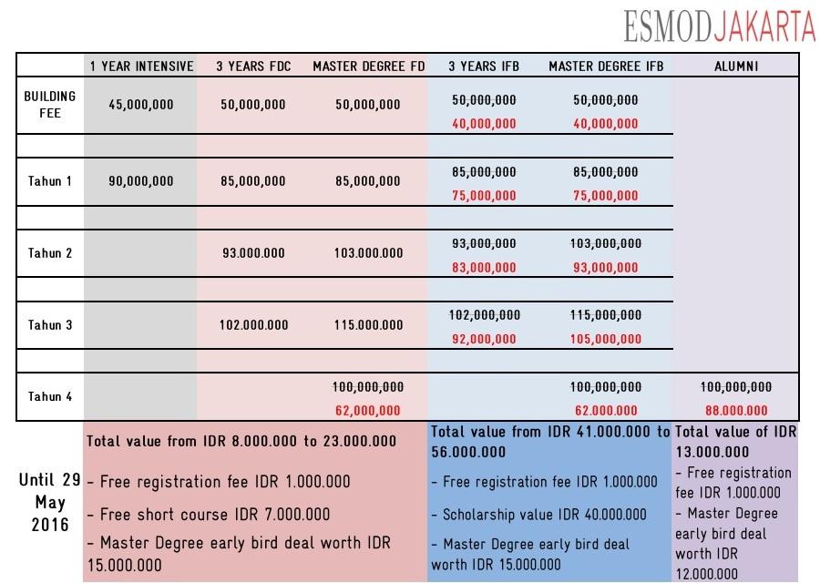 harga+UPDATE biaya kuliah ESMOD jakarta 2